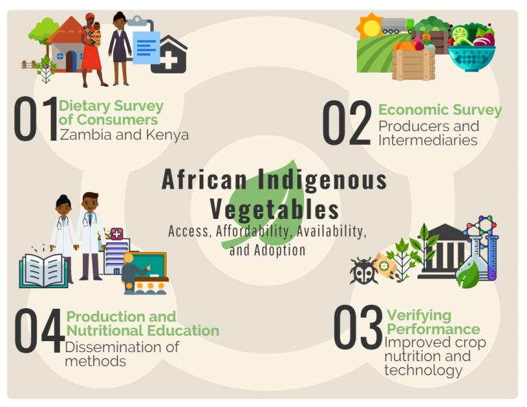 AIV-infographic