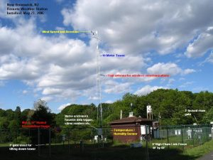 Rutgers Weather Station